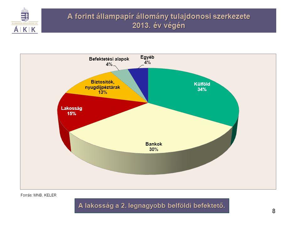 8 A forint állampapír állomány tulajdonosi szerkezete 2013. év végén Forrás: MNB, KELER A lakosság a 2. legnagyobb belföldi befektető.