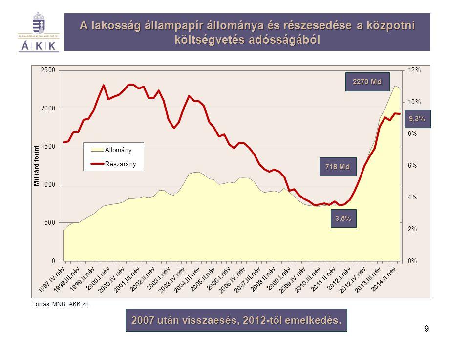 9 A lakosság állampapír állománya és részesedése a közpotni költségvetés adósságából Forrás: MNB, ÁKK Zrt. 2007 után visszaesés, 2012-től emelkedés. 7