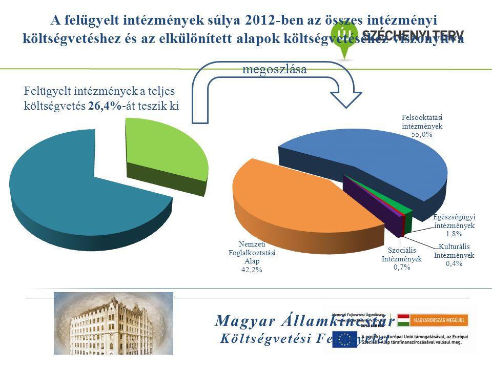 Magyar Államkincstár Költségvetési Felügyelet A felügyelt intézmények súlya 2012-ben az összes intézményi költségvetéshez és az elkülönített alapok kö