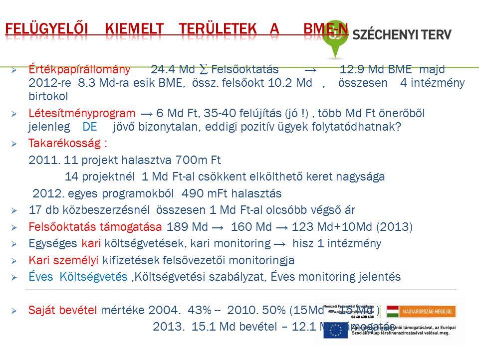  Értékpapírállomány 24.4 Md ∑ Felsőoktatás → 12.9 Md BME majd 2012-re 8.3 Md-ra esik BME, össz. felsőokt 10.2 Md, összesen 4 intézmény birtokol  Lét