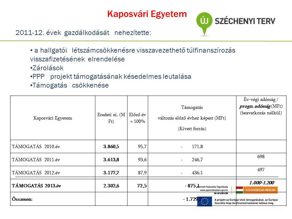 Kaposvári Egyetem Eredeti ei. (M Ft) Előző év = 100% Támogatás változás előző évhez képest (MFt) (Kivett forrás) Év-végi adósság / progn. adósság (MFt