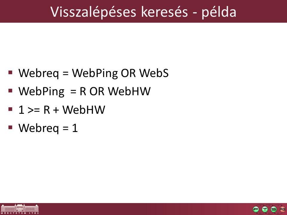 Visszalépéses keresés - példa  Webreq = WebPing OR WebS  WebPing = R OR WebHW  1 >= R + WebHW  Webreq = 1
