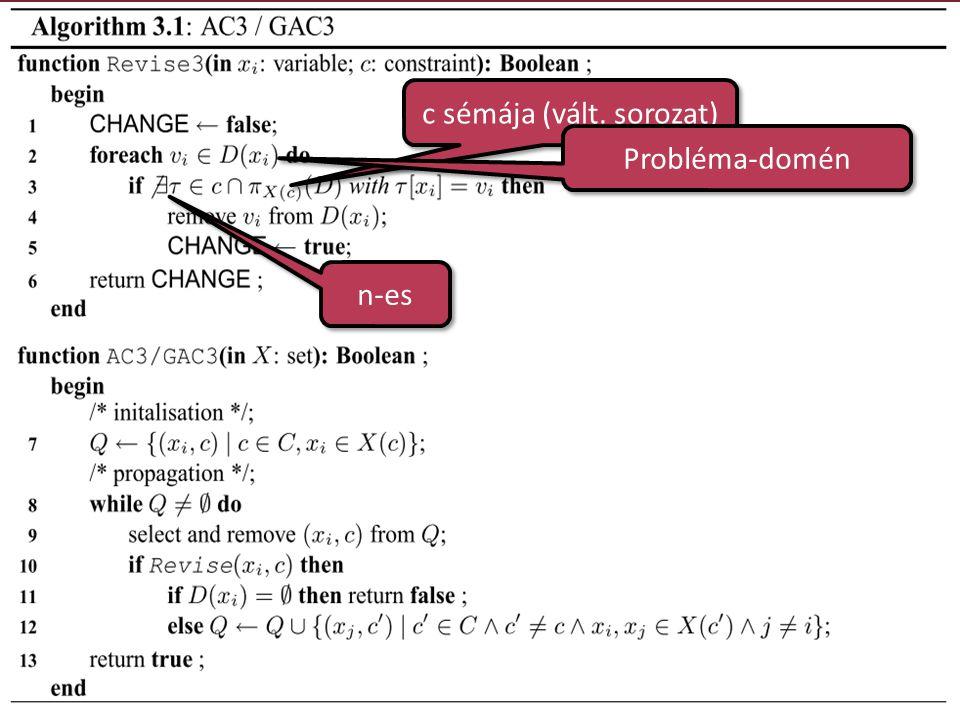 c sémája (vált. sorozat) n-es Probléma-domén