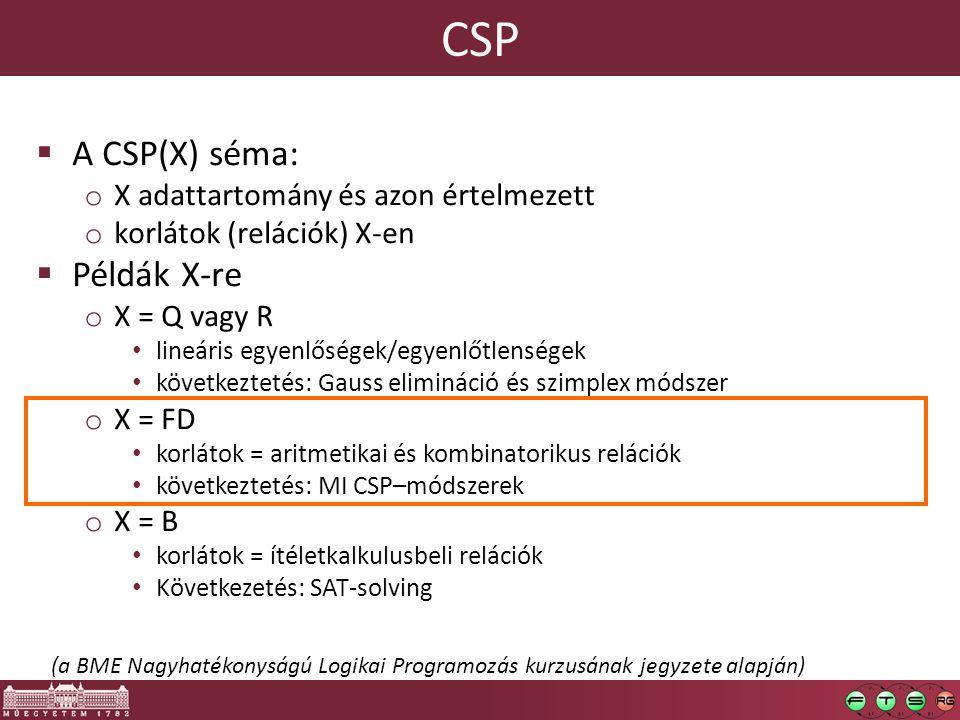 CSP  A CSP(X) séma: o X adattartomány és azon értelmezett o korlátok (relációk) X-en  Példák X-re o X = Q vagy R lineáris egyenlőségek/egyenlőtlenségek következtetés: Gauss elimináció és szimplex módszer o X = FD korlátok = aritmetikai és kombinatorikus relációk következtetés: MI CSP–módszerek o X = B korlátok = ítéletkalkulusbeli relációk Következetés: SAT-solving (a BME Nagyhatékonyságú Logikai Programozás kurzusának jegyzete alapján)