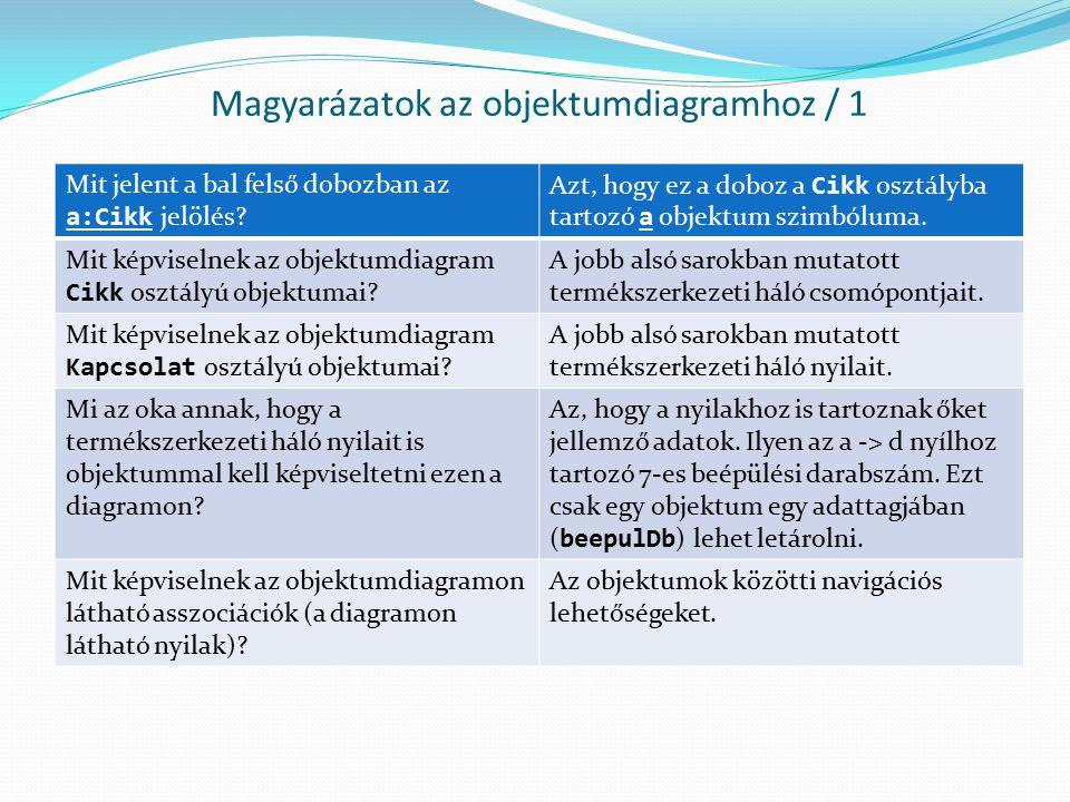 Magyarázatok az objektumdiagramhoz / 1 Mit jelent a bal felső dobozban az a:Cikk jelölés? Azt, hogy ez a doboz a Cikk osztályba tartozó a objektum szi