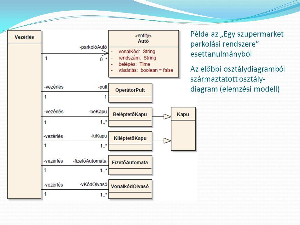 """Példa az """"Egy szupermarket parkolási rendszere"""" esettanulmányból Az előbbi osztálydiagramból származtatott osztály- diagram (elemzési modell)"""