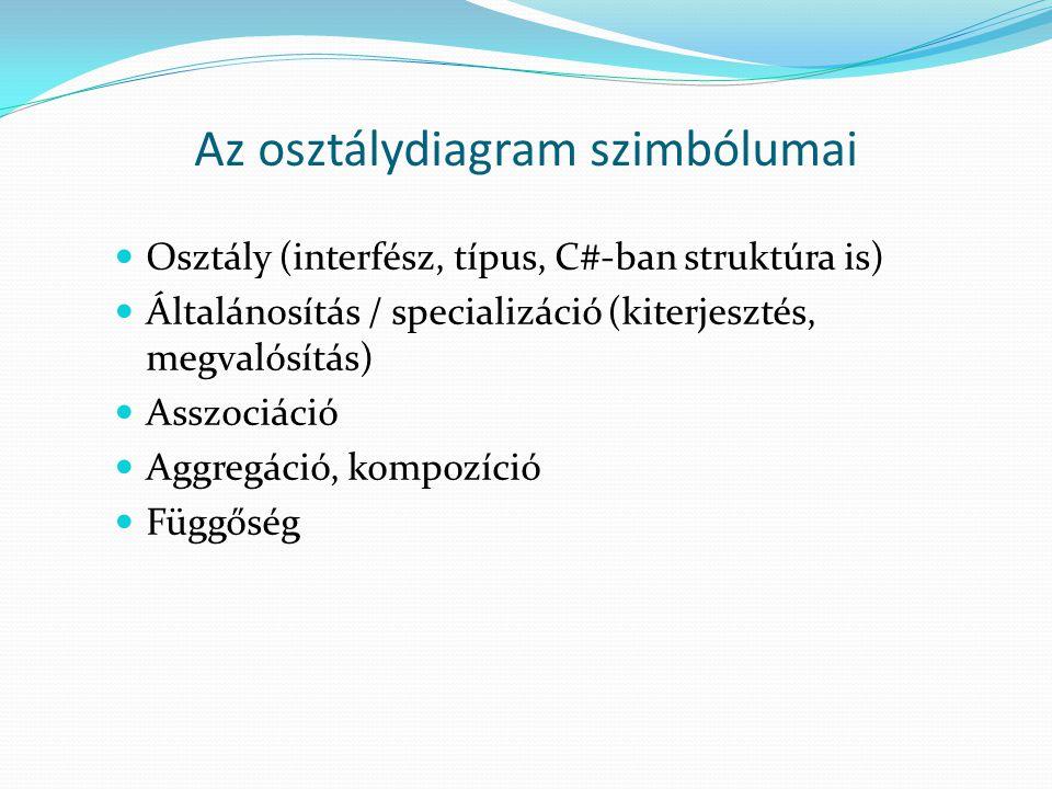 Az osztálydiagram szimbólumai Osztály (interfész, típus, C#-ban struktúra is) Általánosítás / specializáció (kiterjesztés, megvalósítás) Asszociáció A