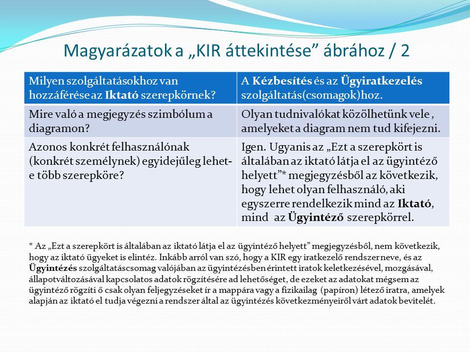 """Magyarázatok a """"KIR áttekintése"""" ábrához / 2 Milyen szolgáltatásokhoz van hozzáférése az Iktató szerepkörnek? A Kézbesítés és az Ügyiratkezelés szolgá"""