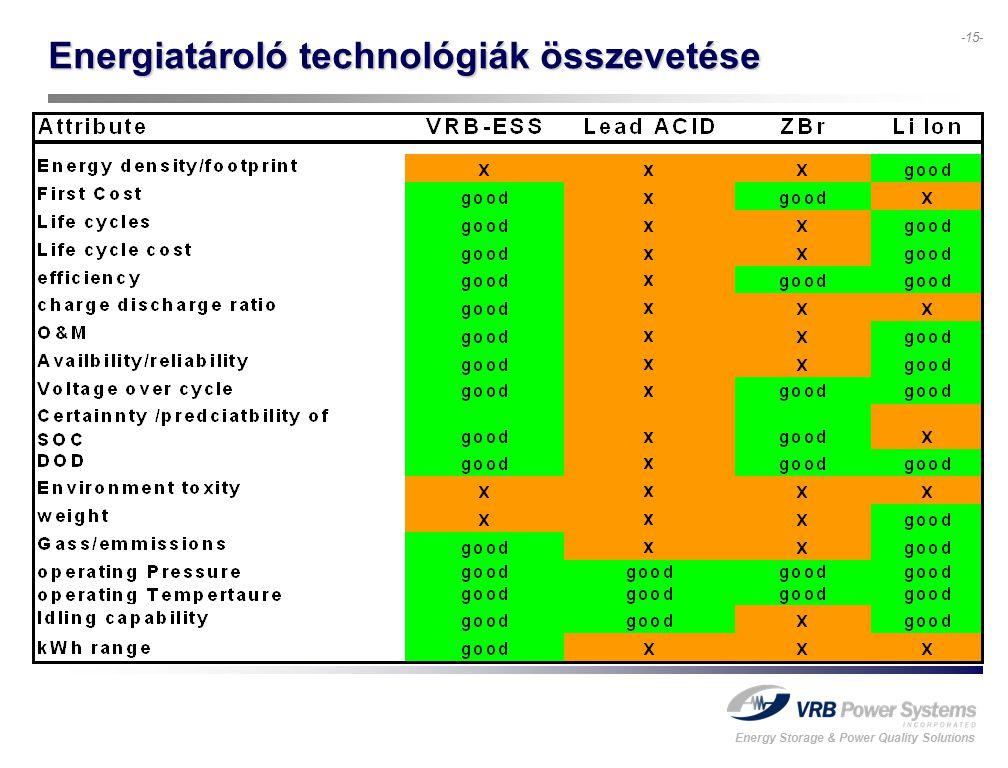 Energy Storage & Power Quality Solutions -15- Energiatároló technológiák összevetése