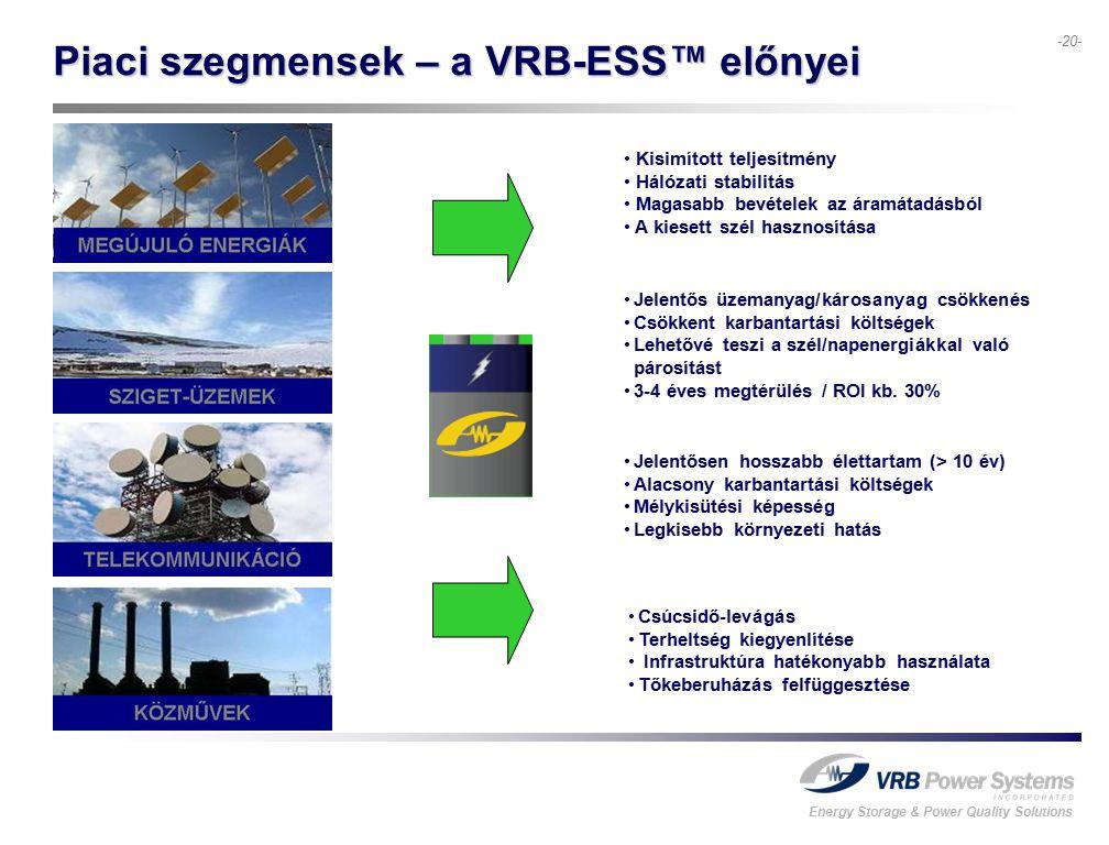 Energy Storage & Power Quality Solutions -20- Piaci szegmensek – a VRB-ESS™ előnyei Jelentős üzemanyag/károsanyag csökkenés Csökkent karbantartási költségek Lehetővé teszi a szél/napenergiákkal való párosítást 3-4 éves megtérülés / ROI kb.