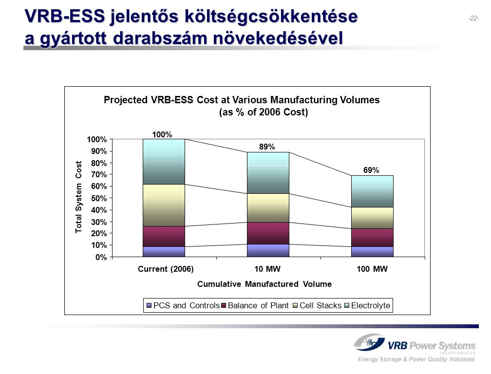 Energy Storage & Power Quality Solutions -22- VRB-ESS jelentős költségcsökkentése a gyártott darabszám növekedésével Projected VRB-ESS Cost at Various Manufacturing Volumes (as % of 2006 Cost) 0% 10% 20% 30% 40% 50% 60% 70% 80% 90% 100% Current (2006)10 MW100 MW Cumulative Manufactured Volume Total System Cost PCS and ControlsBalance of PlantCell StacksElectrolyte 100% 89% 69%