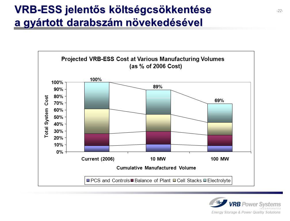 Energy Storage & Power Quality Solutions -22- VRB-ESS jelentős költségcsökkentése a gyártott darabszám növekedésével Projected VRB-ESS Cost at Various