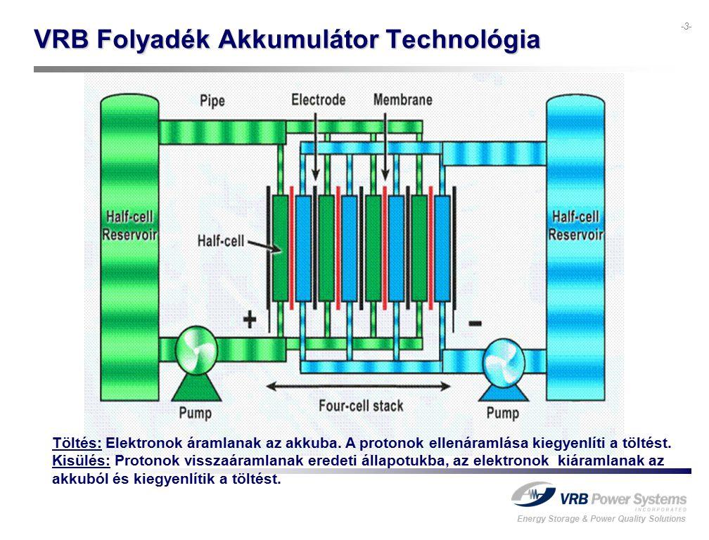 Energy Storage & Power Quality Solutions -3- VRB Folyadék Akkumulátor Technológia Töltés: Elektronok áramlanak az akkuba.