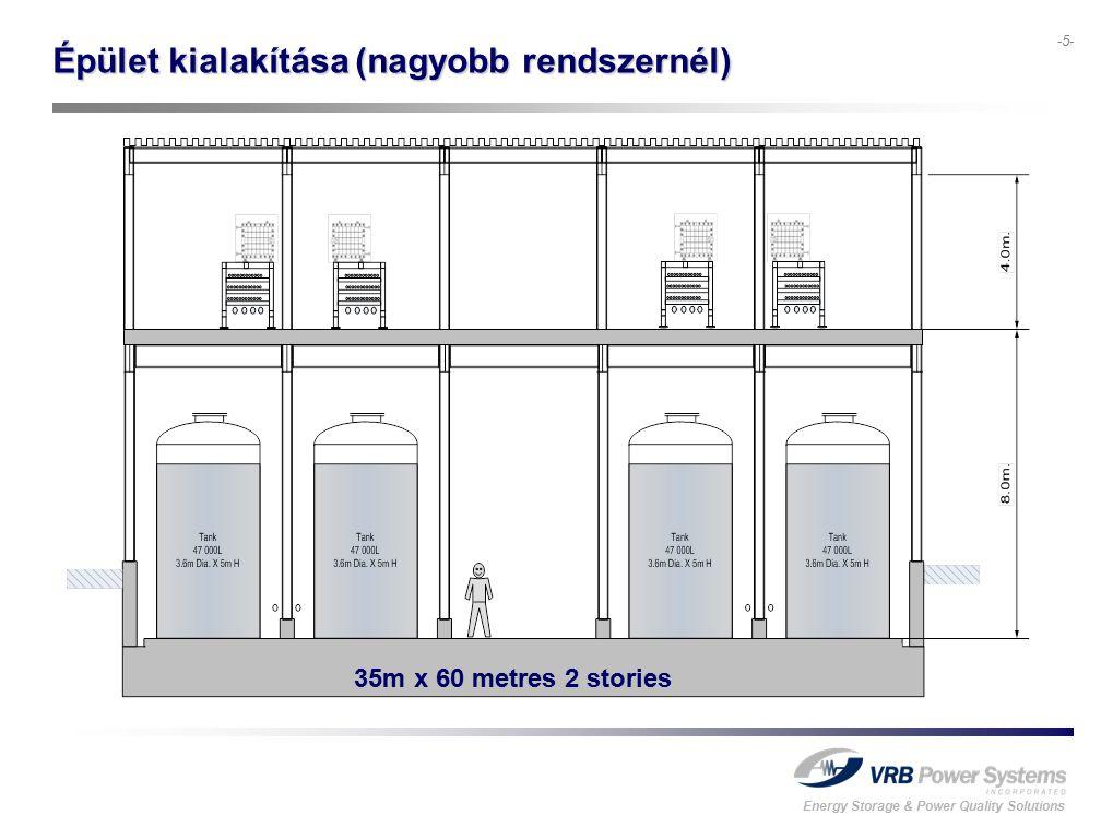Energy Storage & Power Quality Solutions -5- Épület kialakítása (nagyobb rendszernél) 35m x 60 metres 2 stories