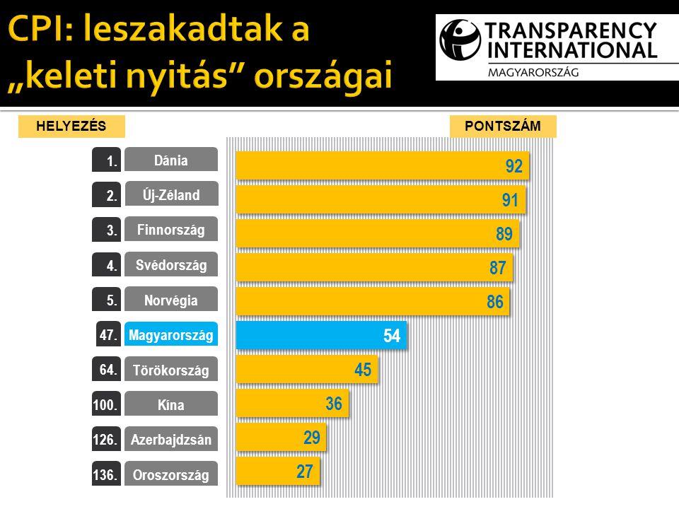 PONTSZÁMHELYEZÉS Finnország Svédország Magyarország Dánia Törökország Kína Oroszország Azerbajdzsán Új-Zéland Norvégia 3.