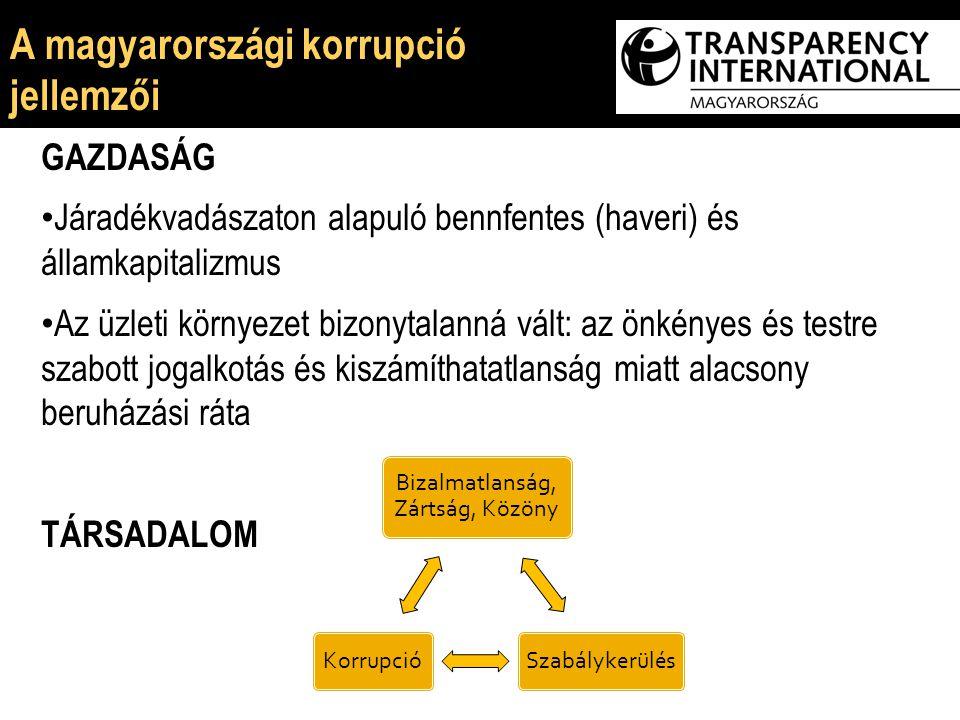 E GAZDASÁG Járadékvadászaton alapuló bennfentes (haveri) és államkapitalizmus Az üzleti környezet bizonytalanná vált: az önkényes és testre szabott jogalkotás és kiszámíthatatlanság miatt alacsony beruházási ráta TÁRSADALOM Bizalmatlanság, Zártság, Közöny SzabálykerülésKorrupció A magyarországi korrupció jellemzői