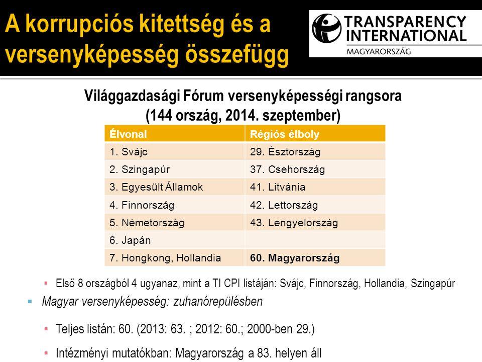 Világgazdasági Fórum versenyképességi rangsora (144 ország, 2014. szeptember) ▪ Első 8 országból 4 ugyanaz, mint a TI CPI listáján: Svájc, Finnország,