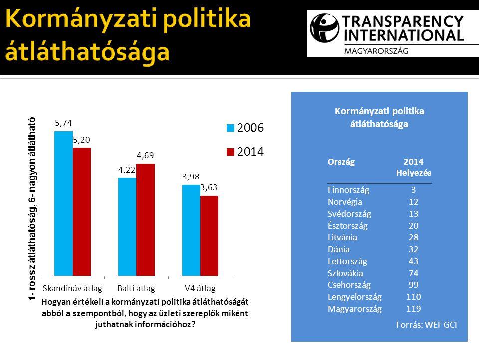 Kormányzati politika átláthatósága Ország2014 Helyezés Finnország3 Norvégia12 Svédország13 Észtország20 Litvánia28 Dánia32 Lettország43 Szlovákia74 Csehország99 Lengyelország110 Magyarország119 Forrás: WEF GCI