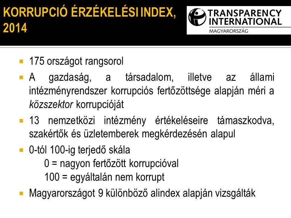  175 országot rangsorol  A gazdaság, a társadalom, illetve az állami intézményrendszer korrupciós fertőzöttsége alapján méri a közszektor korrupcióját  13 nemzetközi intézmény értékeléseire támaszkodva, szakértők és üzletemberek megkérdezésén alapul  0-tól 100-ig terjedő skála 0 = nagyon fertőzött korrupcióval 100 = egyáltalán nem korrupt  Magyarországot 9 különböző alindex alapján vizsgálták KORRUPCIÓ ÉRZÉKELÉSI INDEX 2012 KORRUPCIÓ ÉRZÉKELÉSI INDEX, 2014