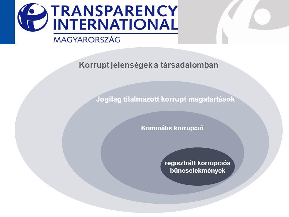 Korrupt jelenségek a társadalomban Jogilag tilalmazott korrupt magatartások Kriminális korrupció regisztrált korrupciós bűncselekmények