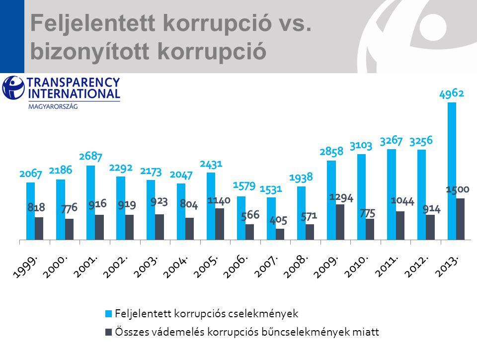 Feljelentett korrupció vs. bizonyított korrupció