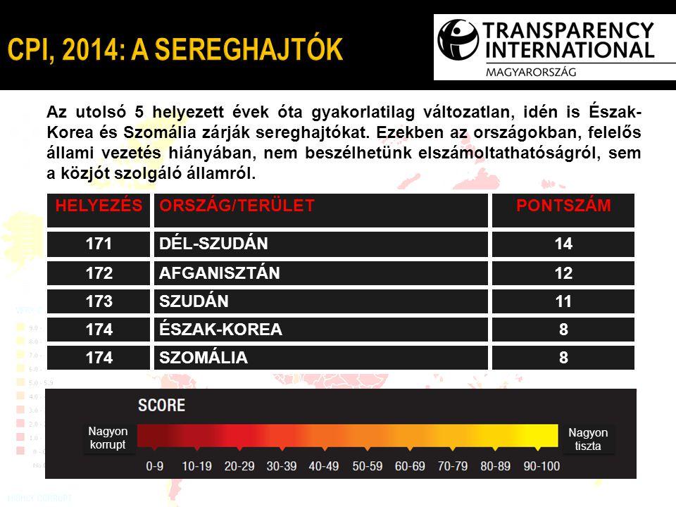 Igazságszolgáltatás befolyásolása Állami szerződések tisztasága Szabálytalan kifizetések és vesztegetések Indokolatlan befolyásszerzés Közbizalom a politikusokban Közpénzek illetéktelen felhasználása 2014 Magyarország Régiós átlag* HELYEZÉS *Lengyelország, Csehország, Szlovákia, Szlovénia, Észtország, Lettország, Litvánia, Magyarország