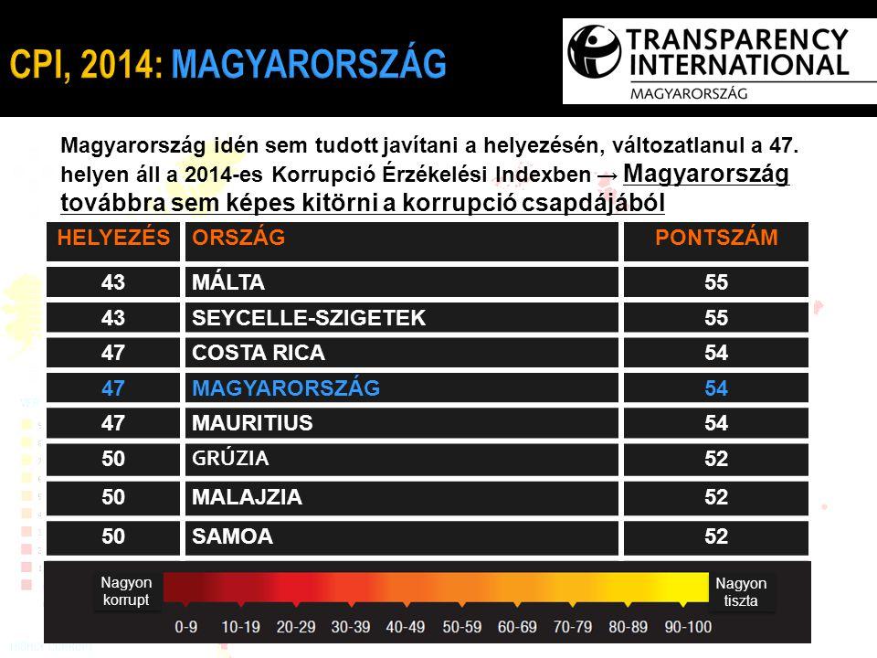 Magyarország idén sem tudott javítani a helyezésén, változatlanul a 47. helyen áll a 2014-es Korrupció Érzékelési Indexben → Magyarország továbbra sem