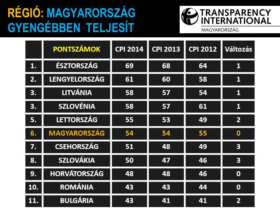 Intézményi átláthatóság Közpénzek illetéktelen felhasználása Forrás: WEF