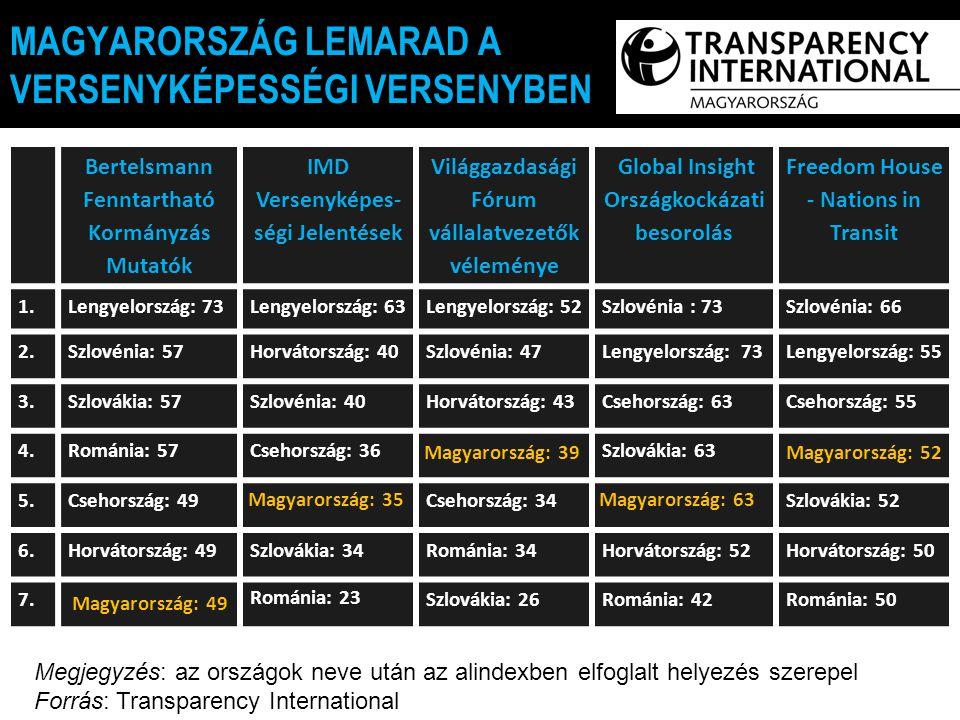 E MAGYARORSZÁG LEMARAD A VERSENYKÉPESSÉGI VERSENYBEN Bertelsmann Fenntartható Kormányzás Mutatók IMD Versenyképes- ségi Jelentések Világgazdasági Fórum vállalatvezetők véleménye Global Insight Országkockázati besorolás Freedom House - Nations in Transit 1.Lengyelország: 73Lengyelország: 63Lengyelország: 52Szlovénia : 73Szlovénia: 66 2.Szlovénia: 57Horvátország: 40Szlovénia: 47Lengyelország: 73Lengyelország: 55 3.Szlovákia: 57Szlovénia: 40Horvátország: 43Csehország: 63Csehország: 55 4.Románia: 57Csehország: 36Szlovákia: 63 5.Csehország: 49Csehország: 34Szlovákia: 52 6.Horvátország: 49Szlovákia: 34Románia: 34Horvátország: 52Horvátország: 50 7.