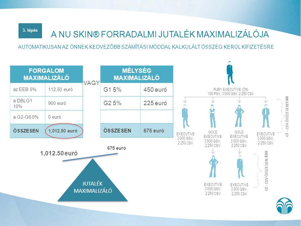 VAGY 1,012.50 euró 675 euró A NU SKIN® FORRADALMI JUTALÉK MAXIMALIZÁLÓJA AUTOMATIKUSAN AZ ÖNNEK KEDVEZŐBB SZÁMÍTÁSI MÓDDAL KALKULÁLT ÖSSZEG KERÜL KIFI