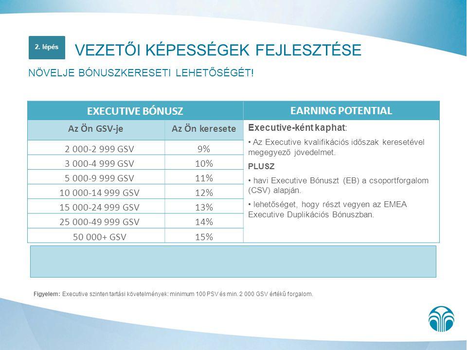 Figyelem: Executive szinten tartási követelmények: minimum 100 PSV és min. 2 000 GSV értékű forgalom. VEZETŐI KÉPESSÉGEK FEJLESZTÉSE NÖVELJE BÓNUSZKER