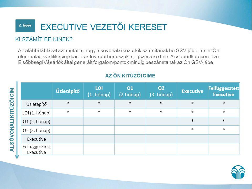 AZ ÖN KITŰZŐI CÍME Üzletépítő LOI (1. hónap) Q1 (2 hónap) Q2 (3. hónap) Executive Felfüggesztett Executive Üzletépítő ****** LOI (1. hónap) ****** Q1