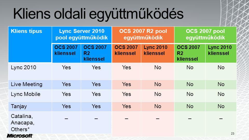 Kliens oldali együttműködés Kliens típusLync Server 2010 pool együttműködik OCS 2007 klienssel OCS 2007 R2 klienssel Lync 2010Yes Live MeetingYes Lync