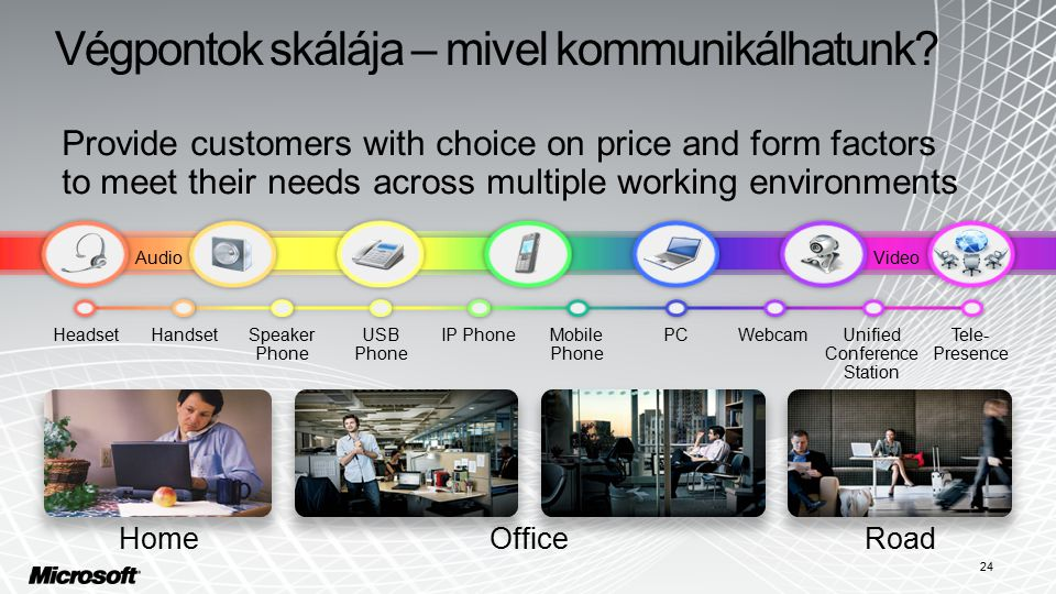 Provide customers with choice on price and form factors to meet their needs across multiple working environments HeadsetHandsetSpeaker Phone USB Phone IP PhoneMobile Phone PCWebcamUnified Conference Station Tele- Presence AudioVideo HomeOfficeRoad Végpontok skálája – mivel kommunikálhatunk.