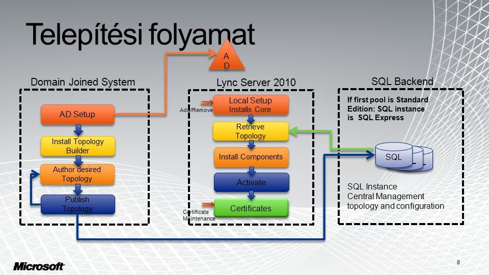 Telepítési folyamat Install Topology Builder AD Setup ADAD ADAD Domain Joined System Lync Server 2010 Author desired Topology SQL Backend Publish Topo