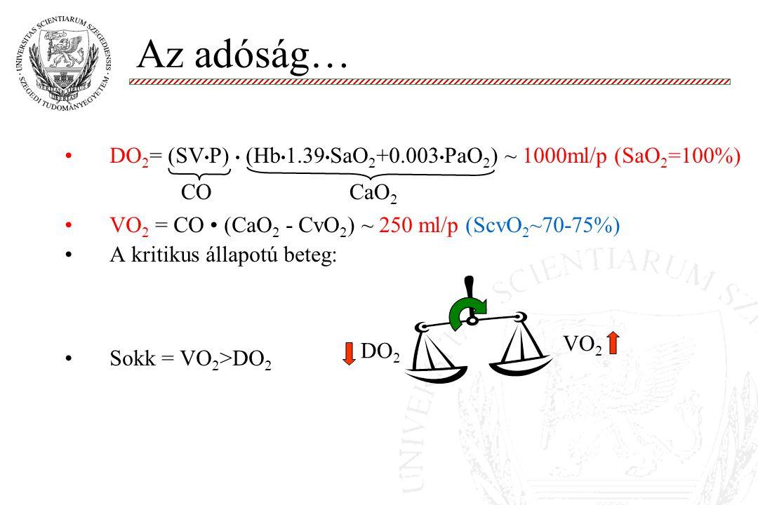 Az adóság… DO 2 = (SV P) (Hb 1.39 SaO 2 +0.003 PaO 2 ) ~ 1000ml/p (SaO 2 =100%) VO 2 = CO (CaO 2 - CvO 2 ) ~ 250 ml/p (ScvO 2 ~70-75%) A kritikus álla