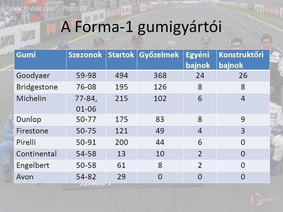 A Forma-1 gumigyártói GumiSzezonokStartokGyőzelmekEgyéni bajnok Konstruktőri bajnok Goodyaer59-984943682426 Bridgestone76-0819512688 Michelin77-84, 01