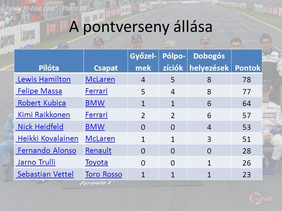 A pontverseny állása PilótaCsapat Győzel- mek Pólpo- zíciók Dobogós helyezések Pontok Lewis HamiltonMcLaren 45878 Felipe MassaFerrari 54877 Robert Kub