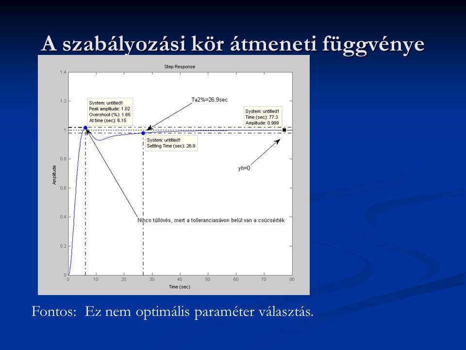 A szabályozási kör átmeneti függvénye Fontos: Ez nem optimális paraméter választás.