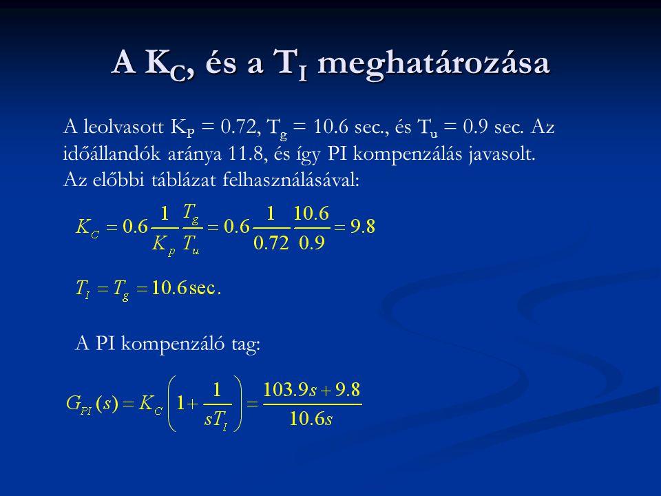 A K C, és a T I meghatározása A leolvasott K P = 0.72, T g = 10.6 sec., és T u = 0.9 sec. Az időállandók aránya 11.8, és így PI kompenzálás javasolt.