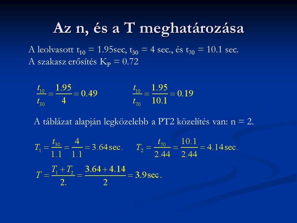 Az n, és a T meghatározása A leolvasott t 10 = 1.95sec, t 30 = 4 sec., és t 70 = 10.1 sec. A szakasz erősítés K P = 0.72 A táblázat alapján legközeleb