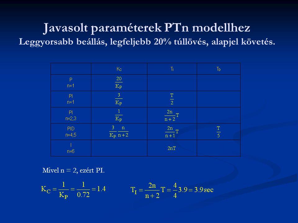 Javasolt paraméterek PTn modellhez Leggyorsabb beállás, legfeljebb 20% túllövés, alapjel követés. Mivel n = 2, ezért PI.