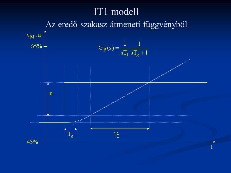 IT1 modell Az eredő szakasz átmeneti függvényből