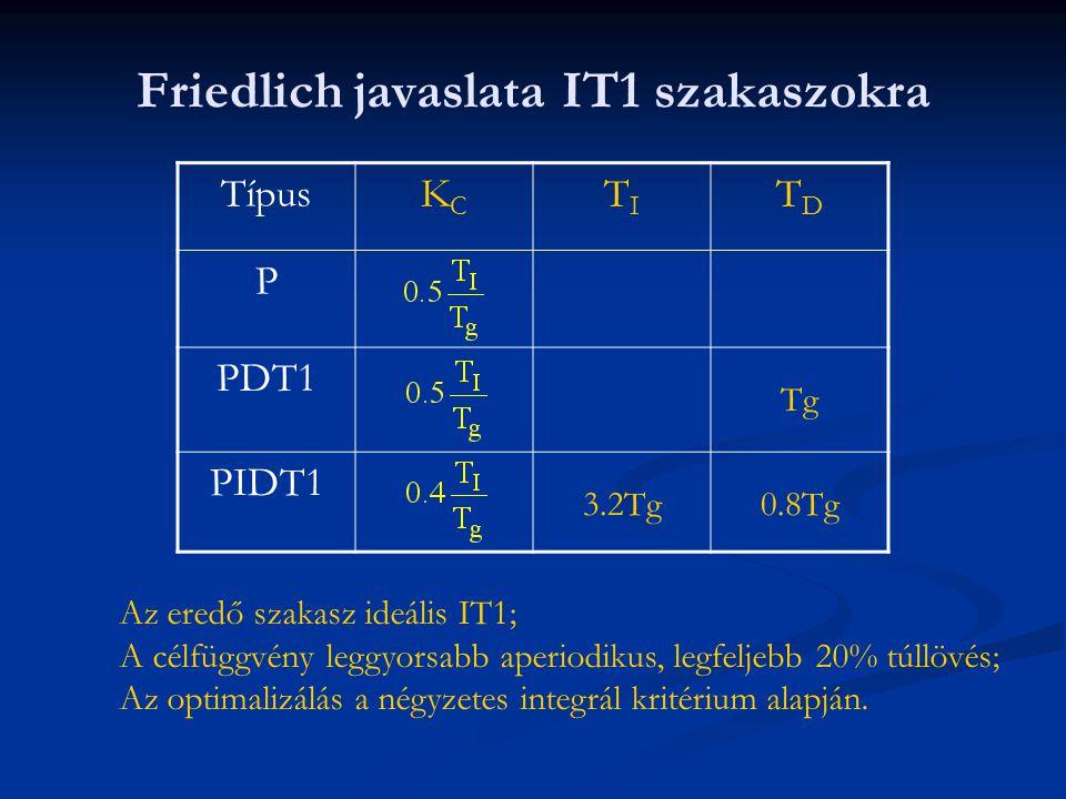 Friedlich javaslata IT1 szakaszokra TípusKCKC TITI TDTD P PDT1 Tg PIDT1 3.2Tg0.8Tg Az eredő szakasz ideális IT1; A célfüggvény leggyorsabb aperiodikus