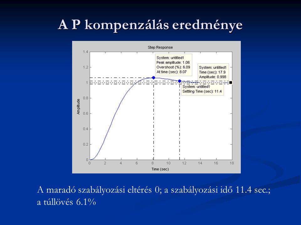 A P kompenzálás eredménye A maradó szabályozási eltérés 0; a szabályozási idő 11.4 sec.; a túllövés 6.1%
