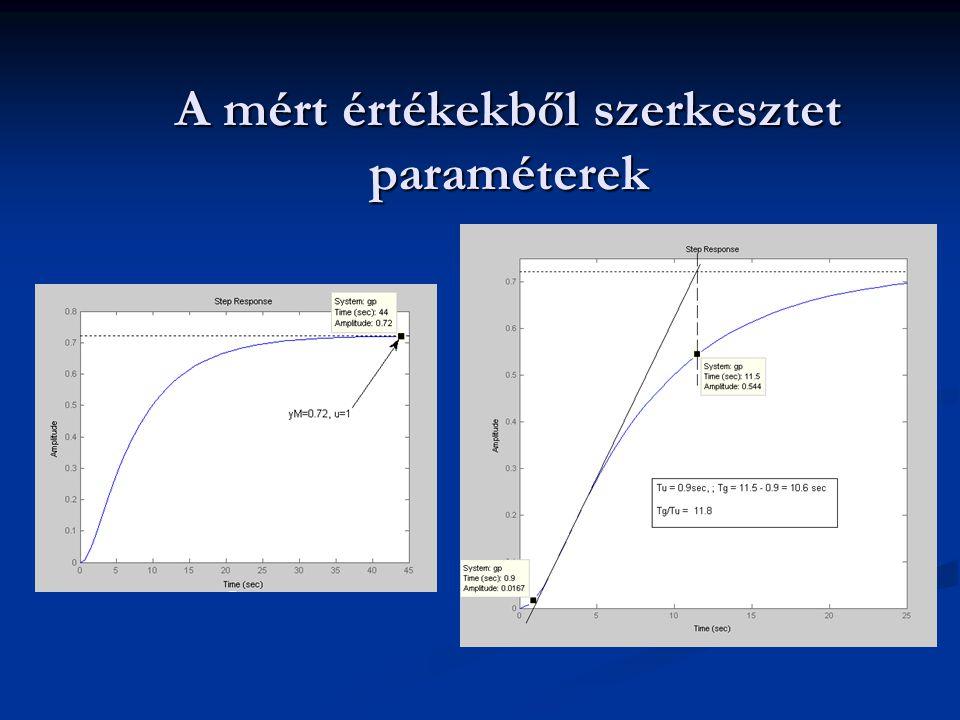 A PDT1 kompenzálás eredménye A maradó szabályozási eltérés 0; a szabályozási idő 10.1 sec.; nincs túllövés.