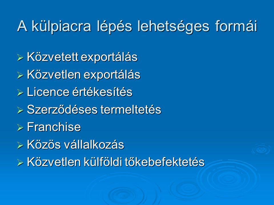 A külpiacra lépés lehetséges formái  Közvetett exportálás  Közvetlen exportálás  Licence értékesítés  Szerződéses termeltetés  Franchise  Közös vállalkozás  Közvetlen külföldi tőkebefektetés