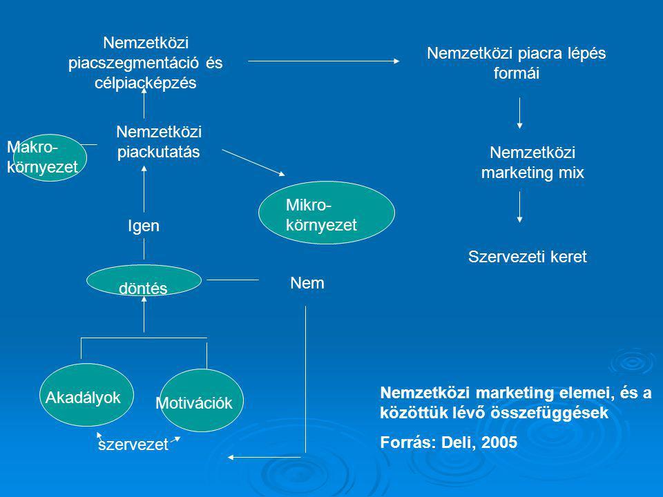 szervezet Akadályok Motivációk döntés Igen Nem Nemzetközi piackutatás Makro- környezet Mikro- környezet Nemzetközi piacszegmentáció és célpiacképzés Nemzetközi piacra lépés formái Nemzetközi marketing mix Szervezeti keret Nemzetközi marketing elemei, és a közöttük lévő összefüggések Forrás: Deli, 2005