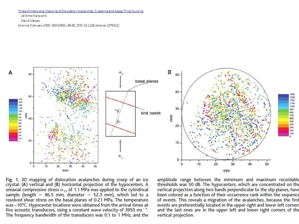 Three-Dimensional Mapping of Dislocation Avalanches: Clustering and Space/Time Coupling Jérôme Weiss and David Marsan Science 3 January 2003: 299 (5603), 89-92.
