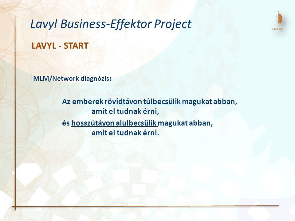 LAVYL - START Lavyl Business-Effektor Project Az emberek rövidtávon túlbecsülik magukat abban, amit el tudnak érni, és hosszútávon alulbecsülik maguka